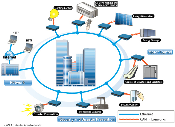 Evaluation Of Intelligent Building Design And System